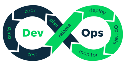 Cheatsheet: DevOps & Software Development Life Cycle