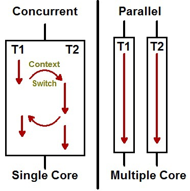Cheatsheet: Concurrency & Parallel Programming